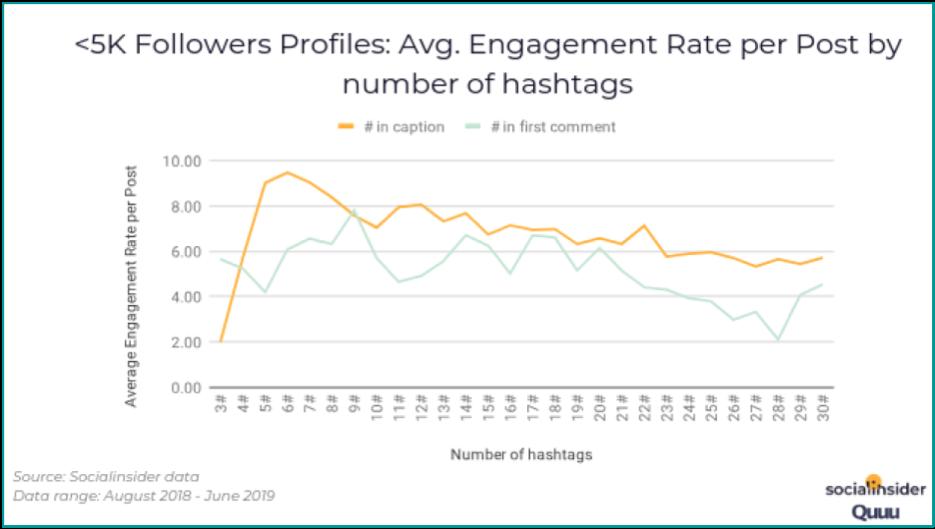 Social Insider Instagram hashtag engagement