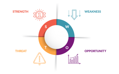 A SWOT checkup will help you see the next move for your business